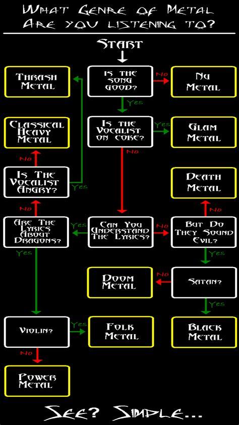 metal flowchart your favorite metal genre page 4 sherdog forums ufc