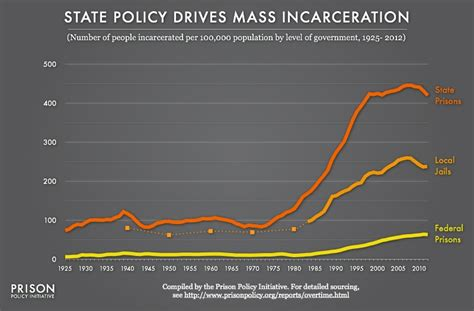 tracking state prison growth in 50 states prison policy