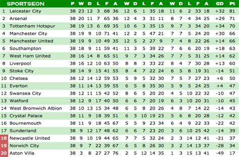 bpl point table 2017 premier league table standings 2017 18