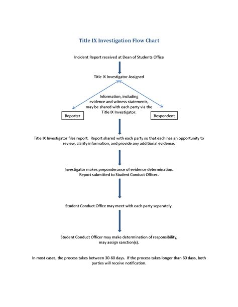 substantive due process flowchart substantive due process flowchart flowchart in word