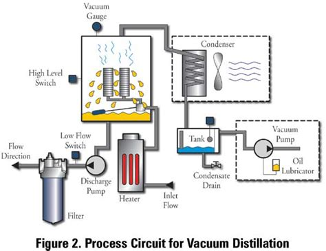 Vaccum Distillation vacuum distillation for the removal of water and other volatile contaminants