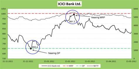icici bank price stock market analysis nifty 50 stocks proof india