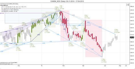 canara bank price canara bank hindalco and lt harmonic pattern analysis