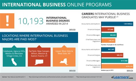Online Degree Programs Study In The Usa International | online degree in international business programs online