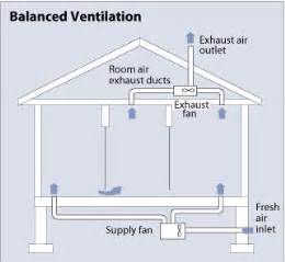 Intake And Exhaust System Design New Ventilation Systems For Today S Airtight Homes Green