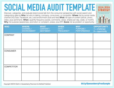 social media audit template social media templates keith a quesenberry