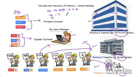 subnetting tutorial in tamil cisco ccna training part 9 in tamil sle ip address and