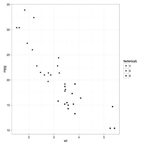 ggplot2 theme panel border r ggplot2 avoid boxes around legend symbols stack overflow