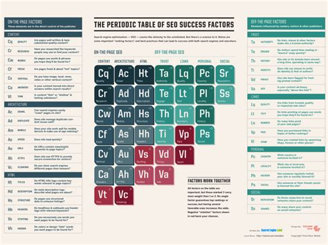a beginner s guide to the periodic table the periodic table of seo success factors