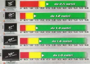 distanza divano televisore distanza minima da televisore lcd o plasma sito ufficiale