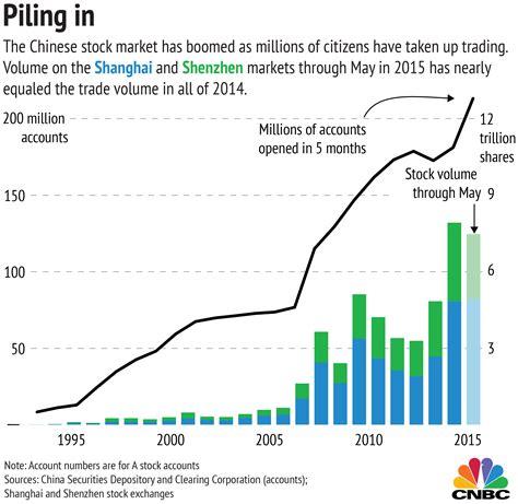 mobile stock charts three charts explaining china s strange stock market