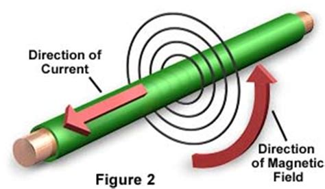 wire electricity and magnets to make molecular expressions electricity and magnetism generators and motors