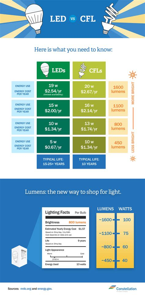 cfl light bulbs vs led led vs cfl bulbs which is more energy efficient