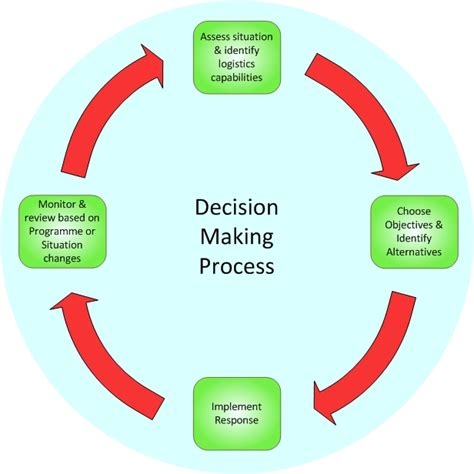 visual communication design for decision making during emergency situations decision making process driverlayer search engine