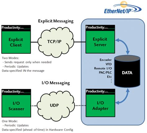 ethernet block diagram ethernet ip for productivity3000 library