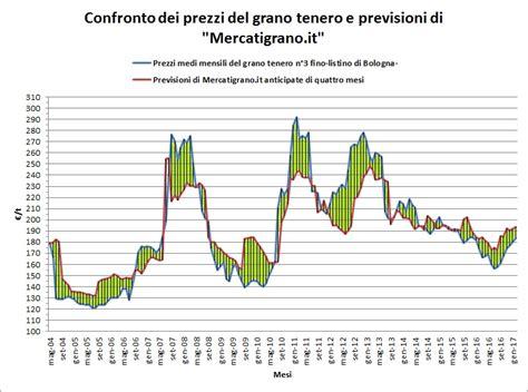 di commercio di bologna prezzi cereali awesome prezzo grano bologna contemporary orna info