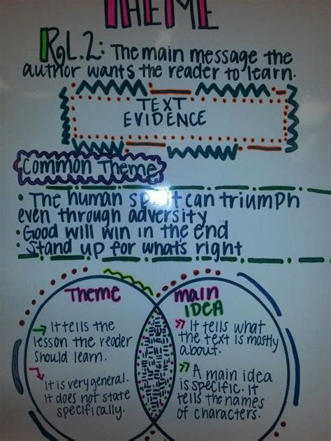 theme definition vs main idea anchor chart that helps students understand the difference