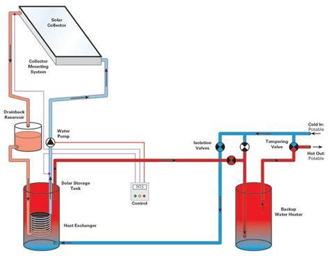solar heater diagram solar water heating diagram aquaponics gardening