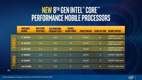 intel launches whiskey lake   amber lake  cpus  focus  enhanced mobile connectivity