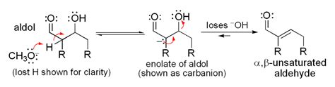 condensation or dehydration the aldol condensation synthesis of dibenzalacetone