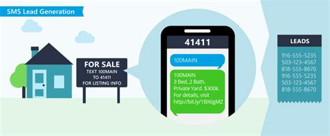 Sms Lead Generation Textmarks Real Estate Text Message Templates