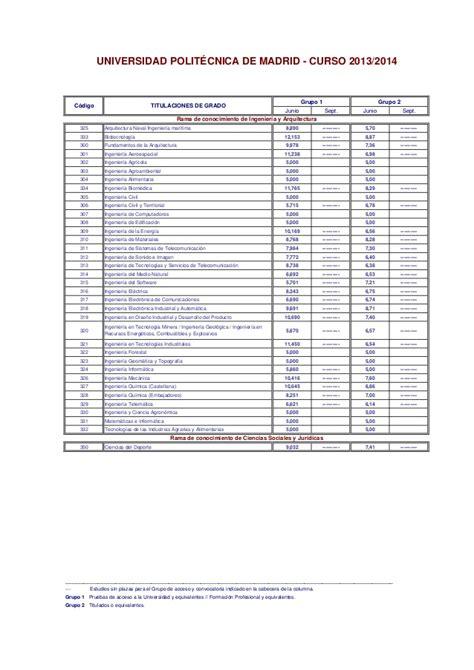 notas de corte madrid 2013 2014 notas corte 2013 2014
