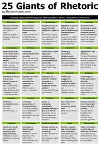 Rhetorical Devices Essay Exles by 25 Rhetorical Devices One Infographic Think
