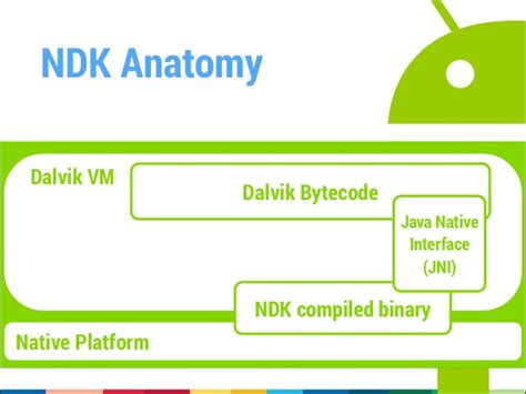 android ndk android ndk and the x86 platform