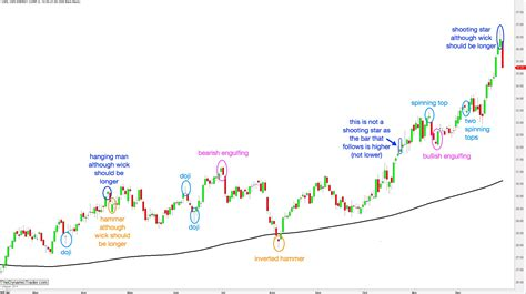 pattern recognition candlestick charts candlestick and chart patterns the dynamic trader