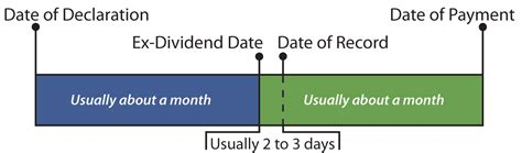 Ex Dividend Date Calendar Search Results For Ex Dividend Dates Calendar 2015