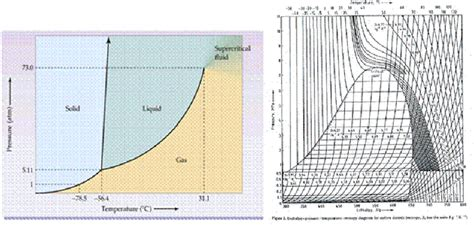 pressure enthalpy diagram co2 figure 1 phase diagram a and enthalpy pressure