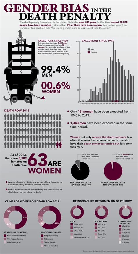 gender discrimination in the us death penalty system infographic digest crime and punishment edition