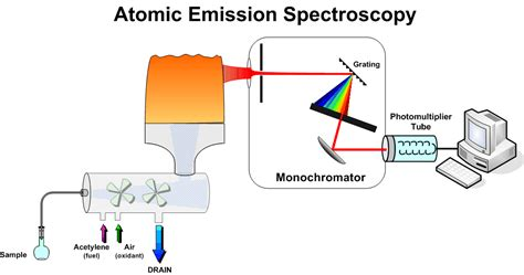 hollow cathode l in atomic absorption spectroscopy organic spectroscopy international atomic absorption