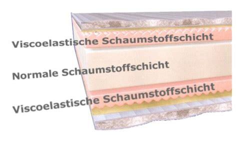 Viscoelastische Matratzen by Viscoelastische Matratzen Schlafen Wie Auf Einer Wolke