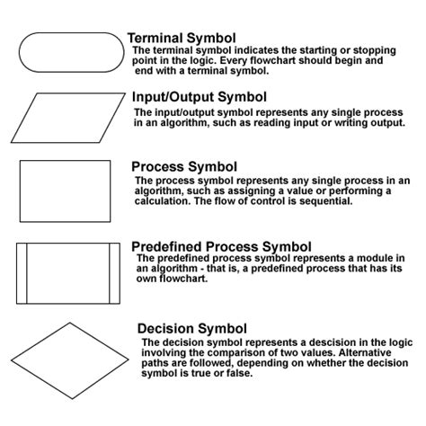 shapes in flowchart flowchart specify that a spawned process returns to a