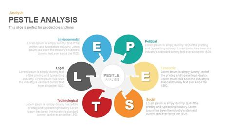 pestel analysis template pestle analysis powerpoint and keynote template slidebazaar