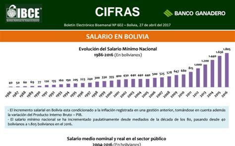 cuanto es el suldo basico de un portero 2016 cuanto es el sueldo basico en bolivia 2016 salario de un