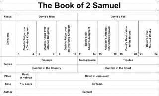 Breadcrumb links home bible bible charts