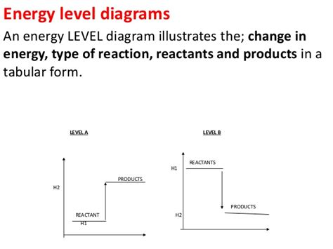potassium energy level diagram chemistry practical ppt