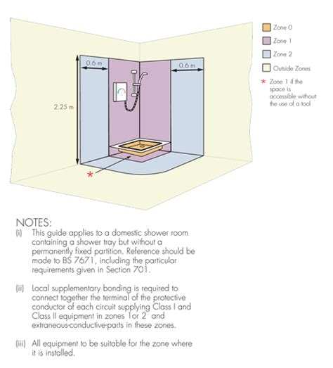 Bathroom Zones For Fans I Sells Co Uk Articles Ventilation Bathroom