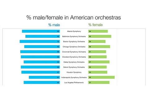 Gender In America by 13 Graphs That Show The Alarming Gender Inequality In Us