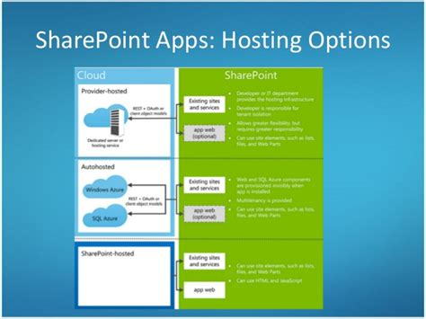 sharepoint hosted app workflow integrating salesforce and sharepoint 2013