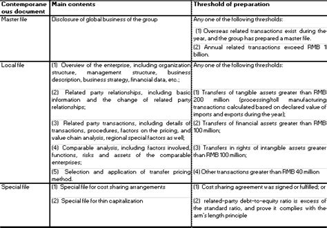 transfer pricing policy template china transfer pricing regulation update ecovis tax
