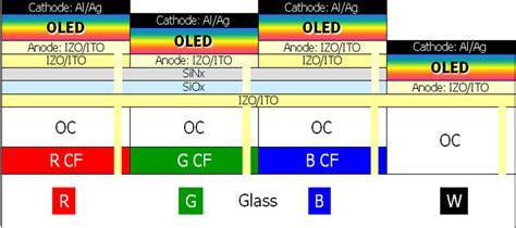 organic light emitting diode stocks organic light emitting diode stocks 28 images micro cavity in organic light emitting diode