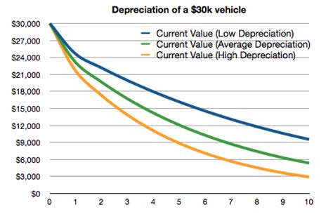 average  car price  unbelievably high financial samurai