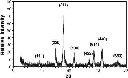 xrd pattern of iron nanoparticles xrd pattern of iron oxide nanoparticles scientific image