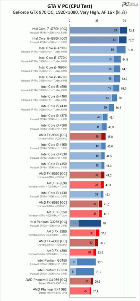 mobile cpu benchmarks gta5 cpu benchmarks i3 beats fx yet again overclockers