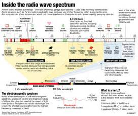 Radio Frequency Images Wireless Spectrum Is For Sale But What Is It