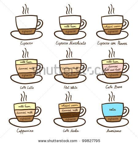 diagram types of coffee coffee types of