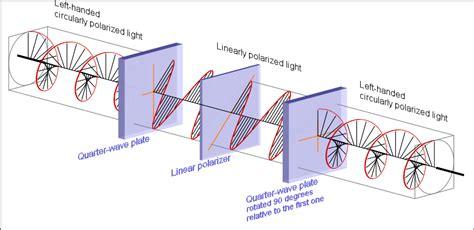 what does polarized light circular polarization